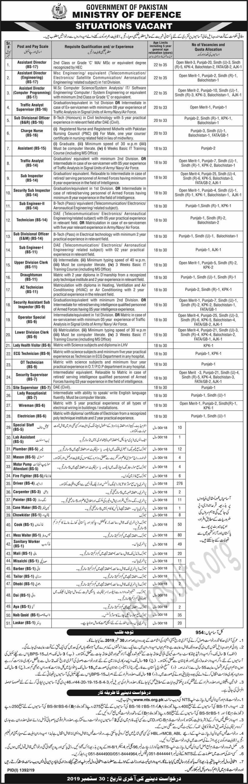 MOD Jobs NTS Test Resullt, Answer Keys & Merit list