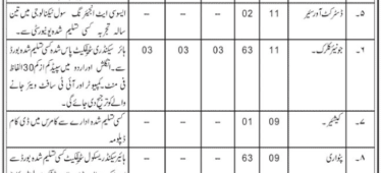 Deputy Commissioner Office Zhob Jobs Roll No Slip