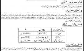 State Bank of Pakistan SBP Merit Scholarship Scheme Merit List