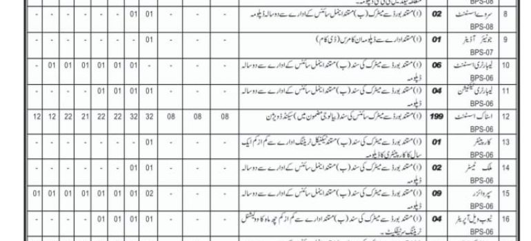 Livestock Dairy Development Jobs CTSP Result
