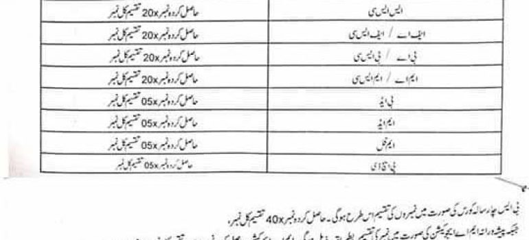 NTS PST AT DM Qari Qaria Answer Keys Result KPK ESED
