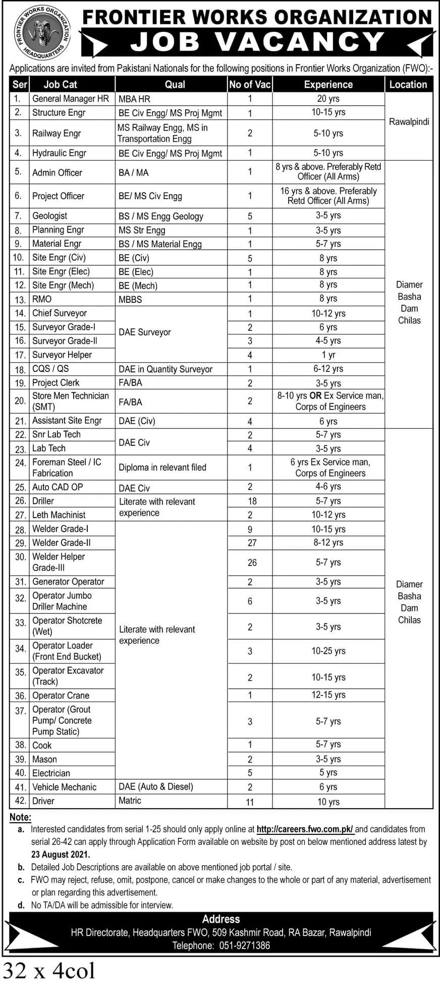 New Government jobs in Pakistan At Frontier Works Organization FWO