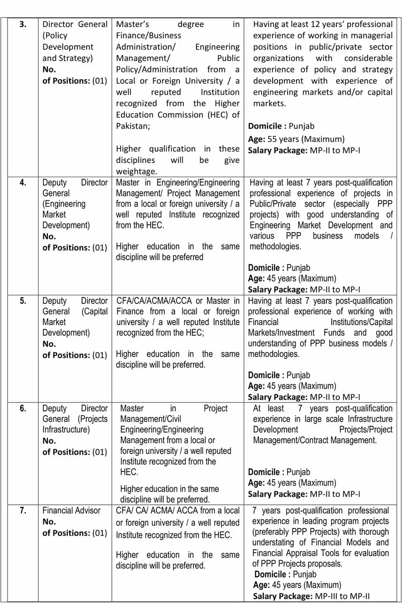 New Govt Jobs In Punjab 2021 At Punjab Public Private Partnership Authority PPP